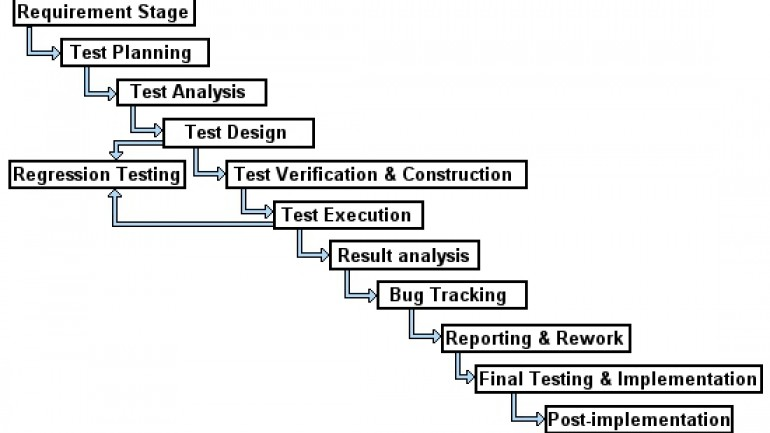 Manual Testing Tutorial