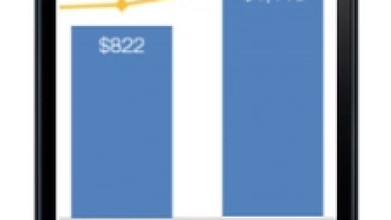 Mobil yatırımlar ABD'de zirve yaptı, en aktif yatırımcı 500 Startups oldu