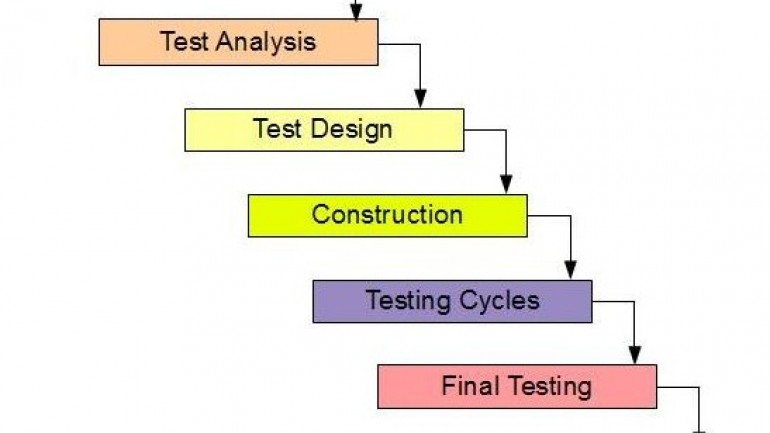 Phases of Testing Life Cycle