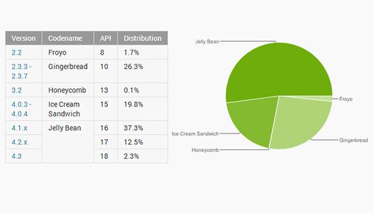 Jelly Bean, en çok kullanılan Android sürümü oldu